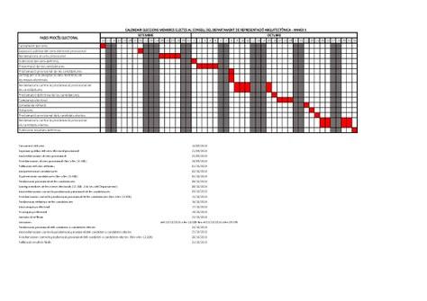 Convocatòria eleccions membres electius del consell del departament de Representació Arquitectònica
